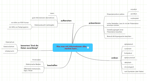 Mind Map: Was man mit Informationen alles