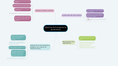 Mind Map: Objetivos de la preparación de alimentos