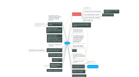 Mind Map: COMUNIDADES IMAGINAS