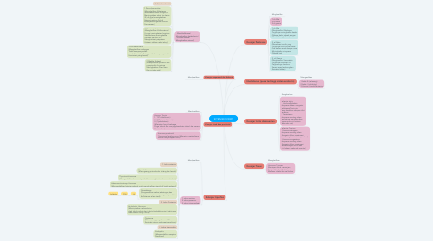 Mind Map: SISTEM ENDOKRIN