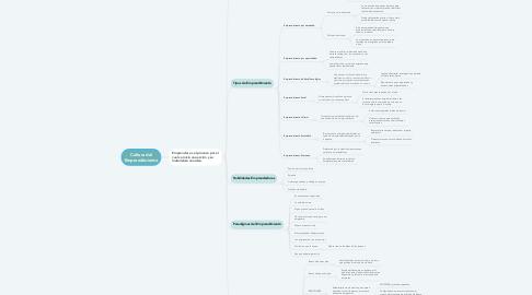 Mind Map: Cultura del Emprendimiento