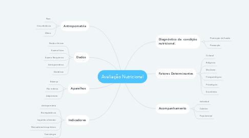 Mind Map: Avaliação Nutricional