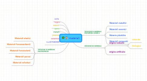 Mind Map: materiali
