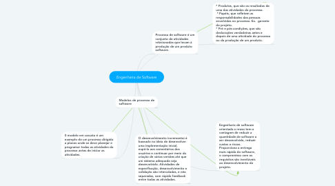 Mind Map: Engenharia de Software