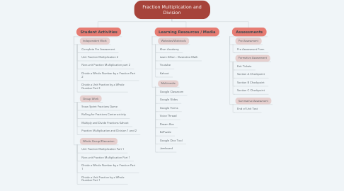 Mind Map: Fraction Multiplication and Division