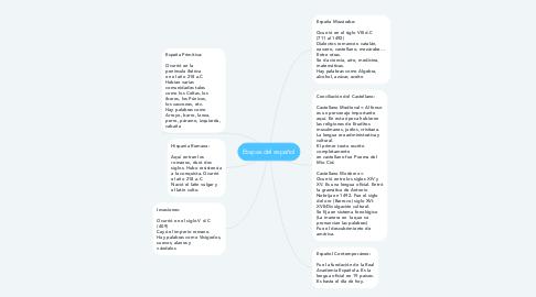 Mind Map: Etapas del español