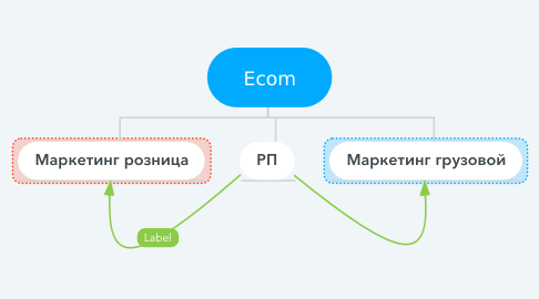 Mind Map: Ecom