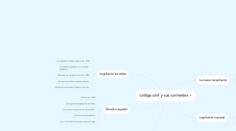 Mind Map: código civil y sus corrientes