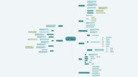 Mind Map: ENFERMEDAD RENAL CRÓNICA