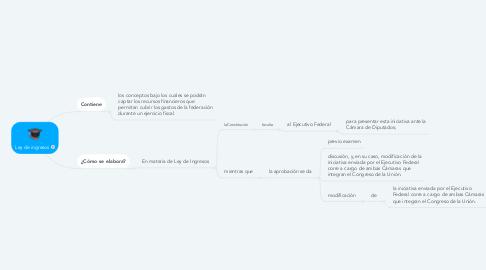 Mind Map: Ley de ingresos