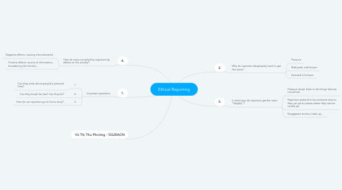 Mind Map: Ethical Reporting