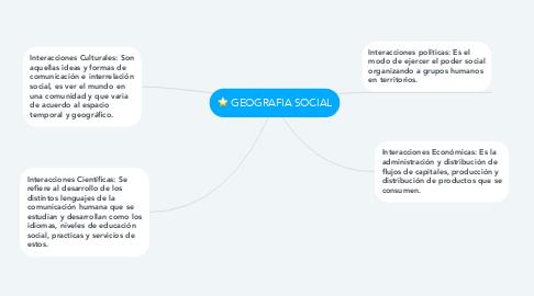 Mind Map: GEOGRAFIA SOCIAL