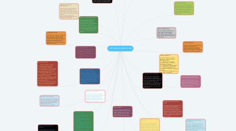 Mind Map: TÉCNICAS PROSPECTIVAS