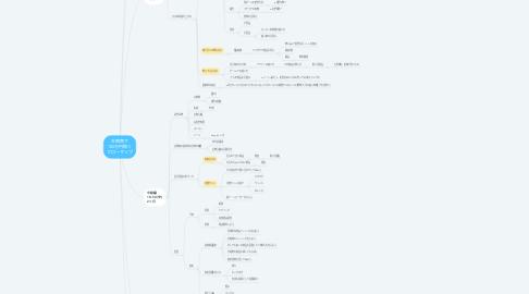 Mind Map: 古物商で 100万円稼ぐ フローマップ