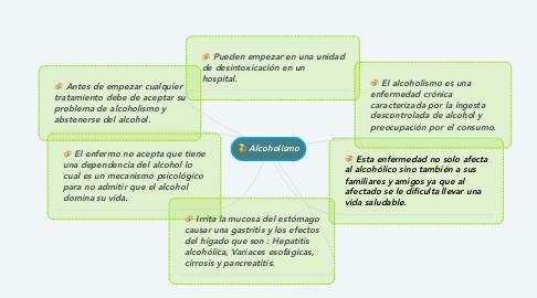 Mind Map: Alcoholismo