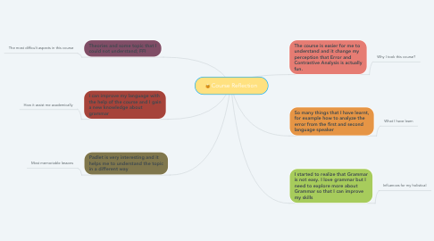 Mind Map: Course Reflection