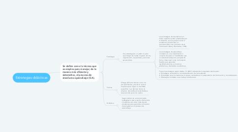 Mind Map: Estrategias didácticas