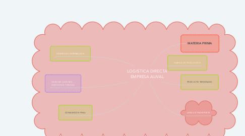 Mind Map: LOGISTICA DIRECTA EMPRESA ALIVAL