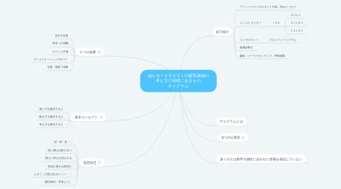 Mind Map: 儲かるISO001の顧客価値の 考え方の基礎にあるもの サイグラム