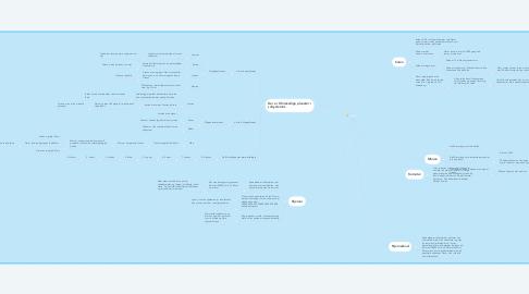 Mind Map: Solsystem