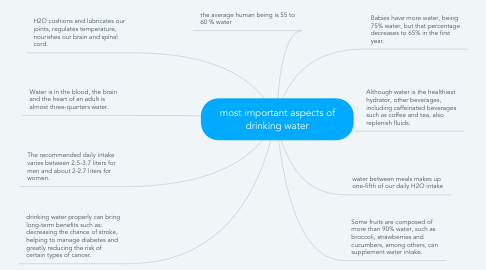 Mind Map: most important aspects of drinking water