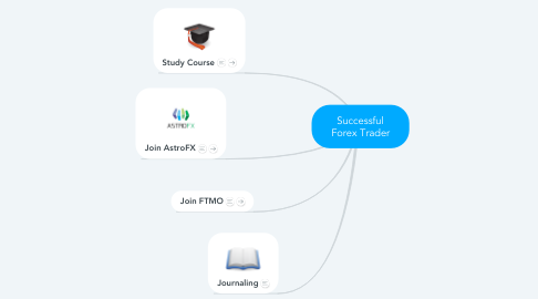 Mind Map: Successful Forex Trader