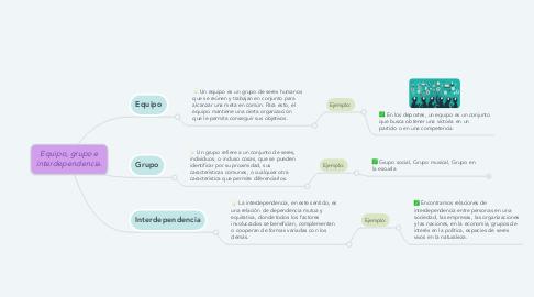 Mind Map: Equipo, grupo e interdependencia.
