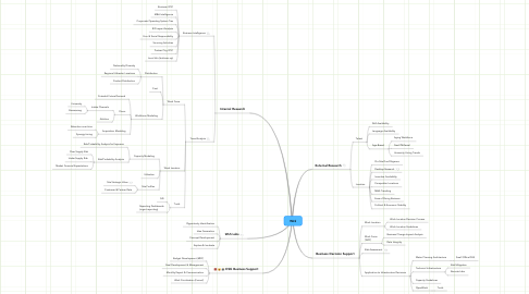 Mind Map: WLS