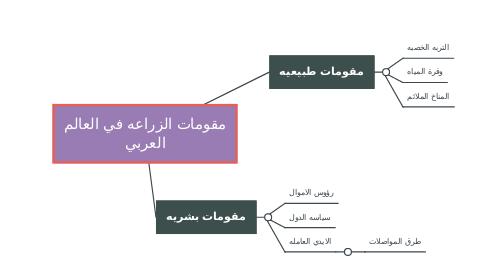 Mind Map: مقومات الزراعه في العالم العربي
