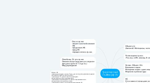Mind Map: Транспортный Гл.28нк рф (1)