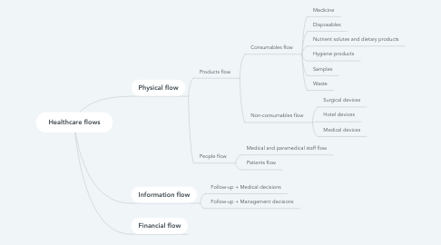 Mind Map: Healthcare flows