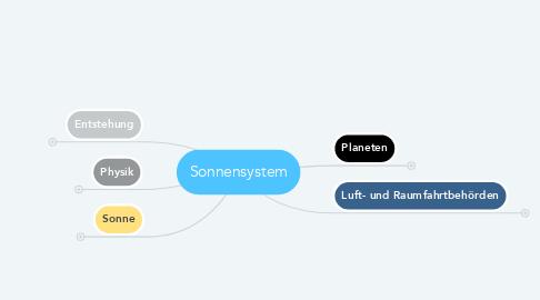 Mind Map: Sonnensystem