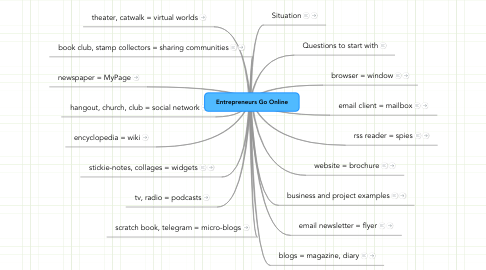 Mind Map: Entrepreneurs Go Online