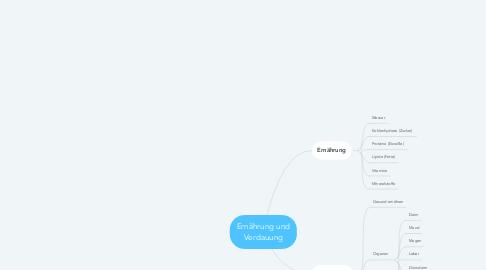 Mind Map: Ernährung und Verdauung