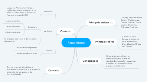 Mind Map: Romantismo