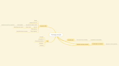 Mind Map: Fisiologia micção