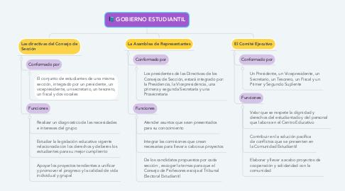 Mind Map: GOBIERNO ESTUDIANTIL