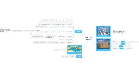 Mind Map: NOVELA DEL SIGLO XX
