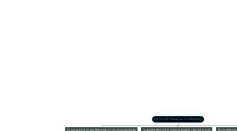 Mind Map: ABC DE CONTRATACION DE APRENDISES