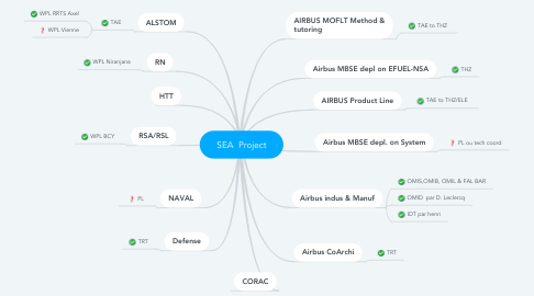 Mind Map: SEA  Project