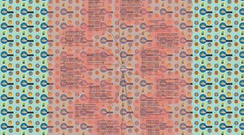 Mind Map: PLANIFICACION FINANCIERA