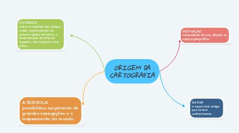 Mind Map: ORIGEM DA CARTOGRAFIA