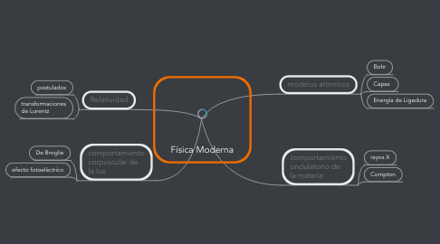 Mind Map: Física Moderna