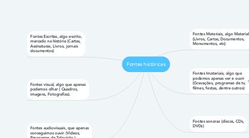 Mind Map: Fontes históricas