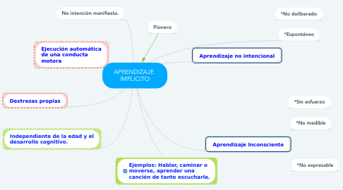 Mind Map: APRENDIZAJE  IMPLICITO