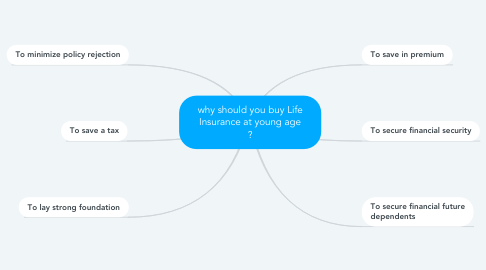 Mind Map: why should you buy Life Insurance at young age ?