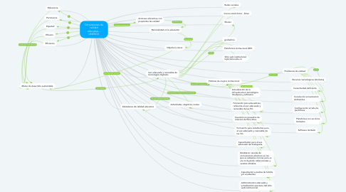 Mind Map: Dimensiones de calidad educativa - UNESCO