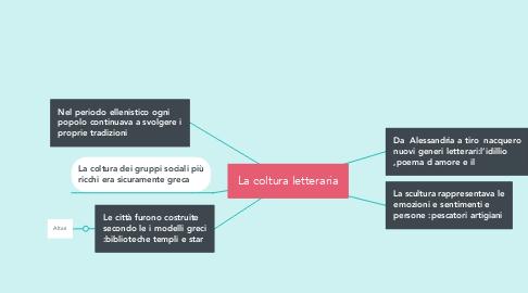 Mind Map: La coltura letteraria