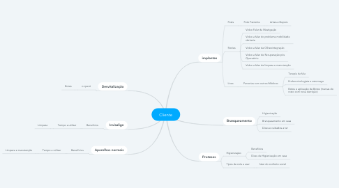 Mind Map: Cliente