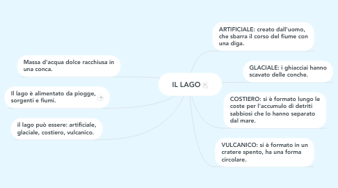 Mind Map: IL LAGO